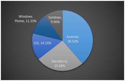 Distribución por Sistema Operativo en Smarthphone en México